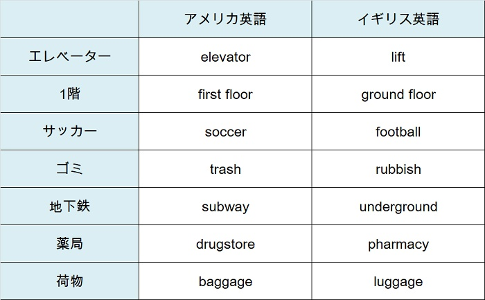 アメリカ英語とイギリス英語 どっちを学ぶべき? ISS留学ライフ Z会 ...