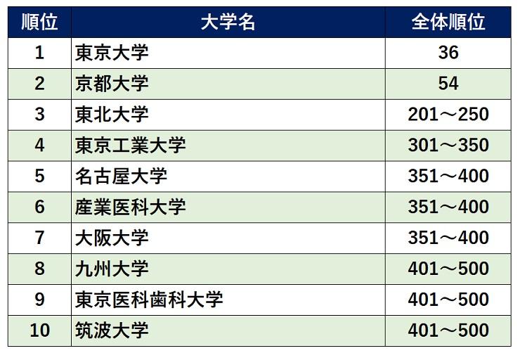 日本大学ランキング